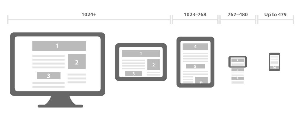 Responsive Tasarım Nedir? Ekran Boyutları Nelerdir