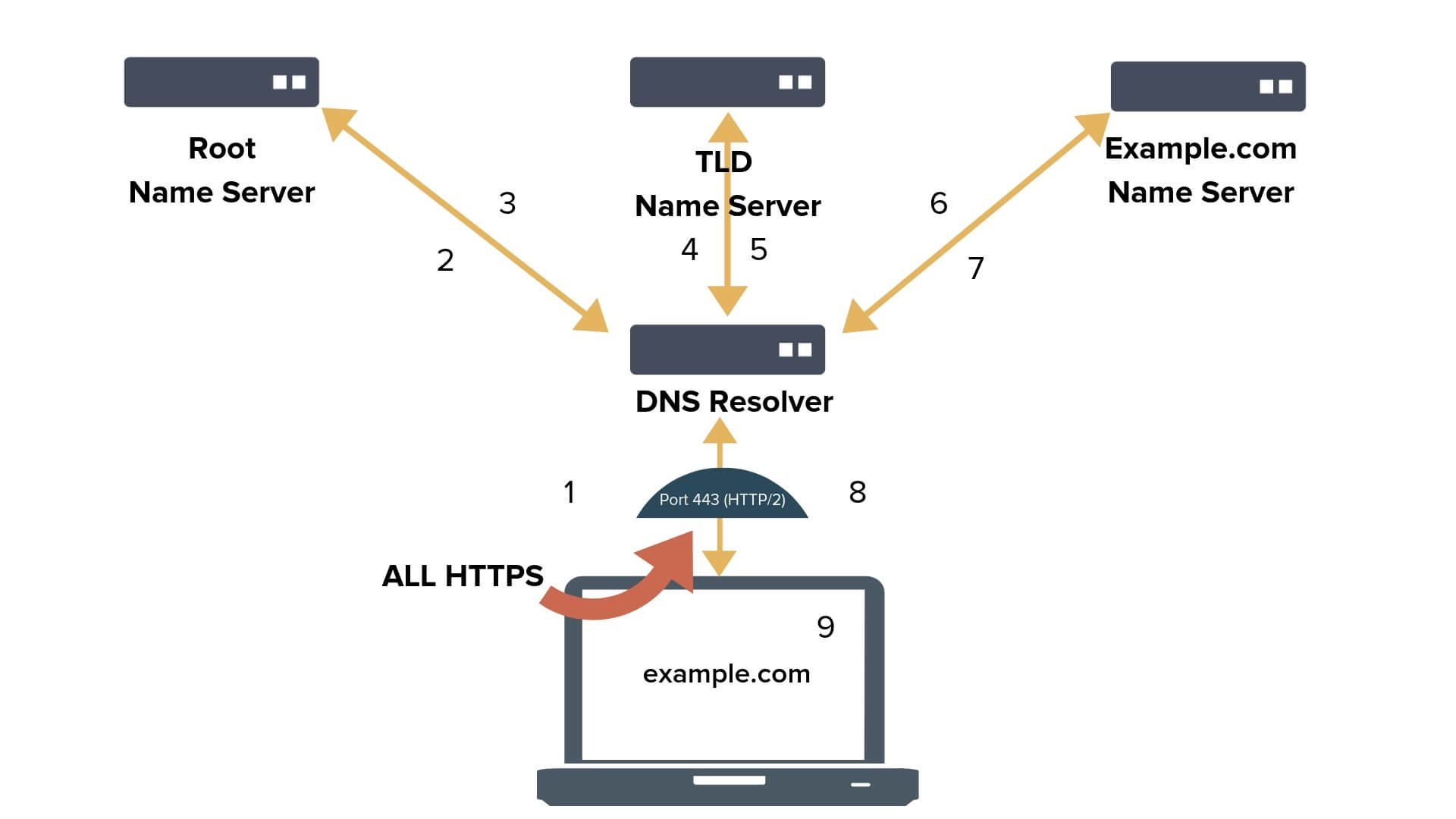 Windows 10, HTTPS Üzerinden DNS Desteği Sunacak